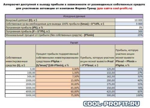 Пример доступной к выводу прибыли для участников автоакции от компании Форекс-Тренд