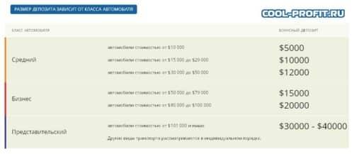 размер депозита в зависимости от стоимости автомобиля
