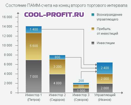 cостояние ПАММ-счета на конец второго торгового интервала cool-profit.ru