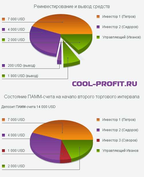 cостояние ПАММ-счета на начало второго торгового интервала cool-profit.ru