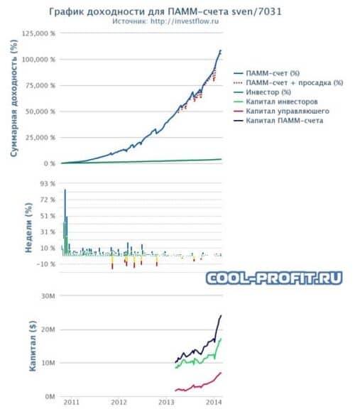 график доходности для памм-счета sven 7031 cool-profit.ru