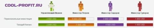 начало второго интервала cool-profit.ru