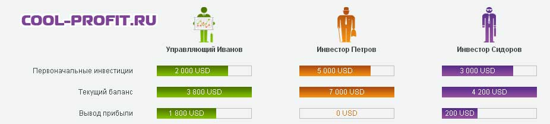 результаты первого торгового интервала cool-profit.ru