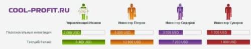 результаты второго торгового интервала cool-profit.ru