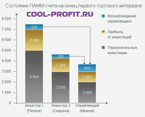 состояние памм счета на конец первого торгового периода cool-profit