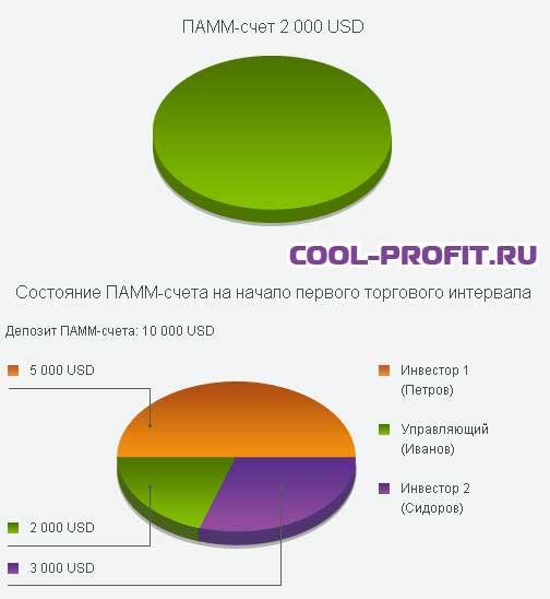 состояние памм-счета на начало торгового периода cool-profit.ru