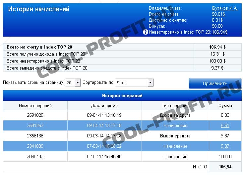 доходность Forex Mmcis за март 2014 cool-profit.ru