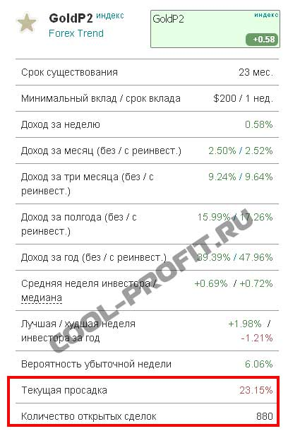 индекс GoldP2 cool-profit.ru