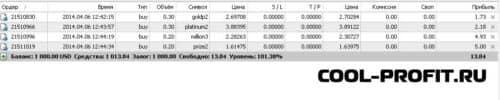 результаты работы с индексами 07-13 апреля 2014 cool-profit.ru