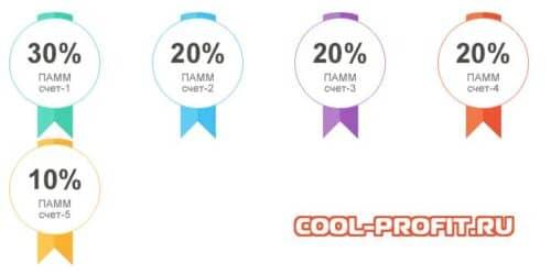 структура индекса пример cool-profit.ru