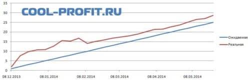 График ожидаемой и реальной доходности cool-profit.ru