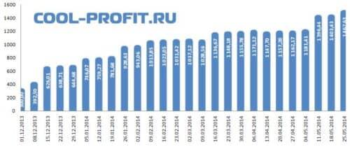 График суммы инвестированных средств cool-profit.ru