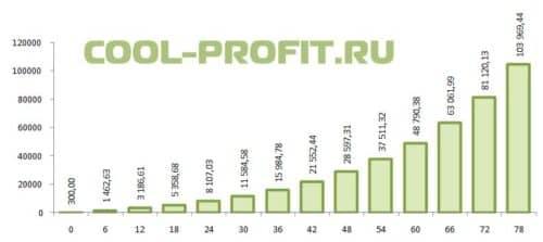график ожидаемого роста инвестиций cool-profit.ru