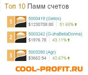 топ 10 памм счетов пантеон на 04 мая 2014 для cool-profit.ru