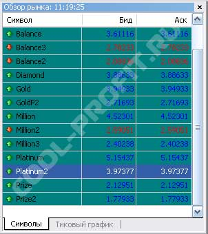 Meta Trader  Обзор рынка для cool-profit.ru