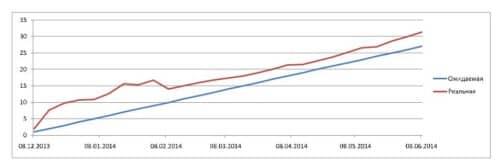 график ожидаемой и реальной доходности для cool-profit.ru на 08-06-2014