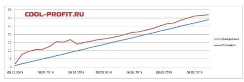 график ожидаемой и реальной доходности для cool-profit.ru на 22-06-2014