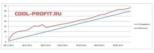 график ожидаемой и реальной доходности для cool-profit.ru на 29-06-2014