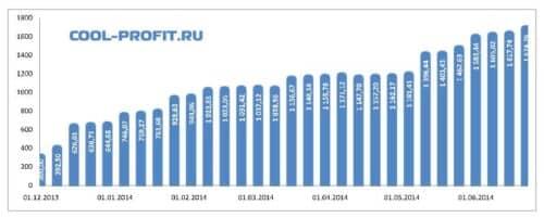график суммы инвестированных средств cool-profit.ru на 22-06-2014
