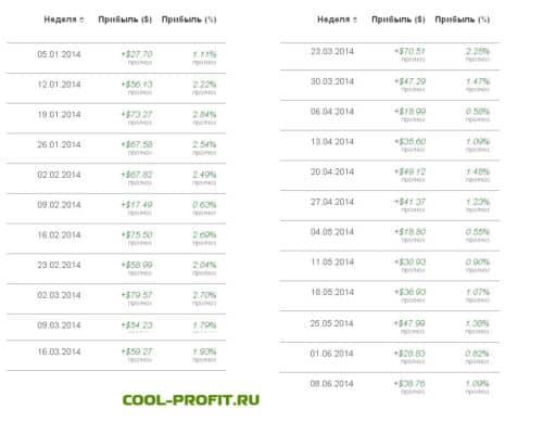 прогноз расчета если бы индекс i500 был открыт 01-01-2014 для cool-profit.ru