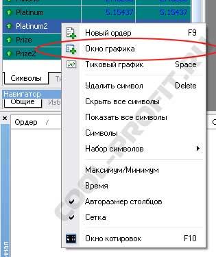 вызов окна графика в Meta Trader для cool-profit.ru