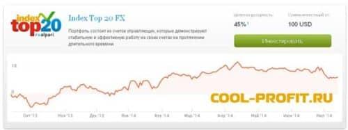 Index Top 20 FX от брокера Alpari (для cool-profit.ru)