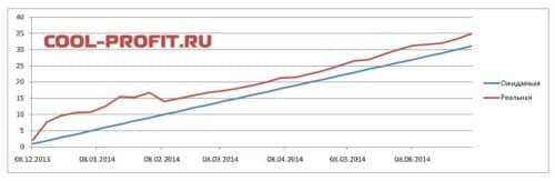 график ожидаемой и реальной доходности для cool-profit.ru на 06-07-2014