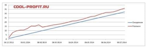 график ожидаемой и реальной доходности для cool-profit.ru на 13-07-2014