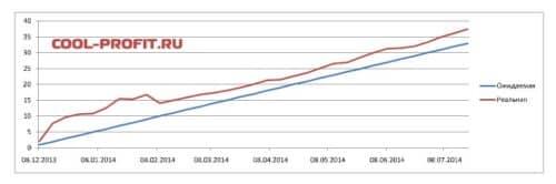 график ожидаемой и реальной доходности для cool-profit.ru на 20-07-2014