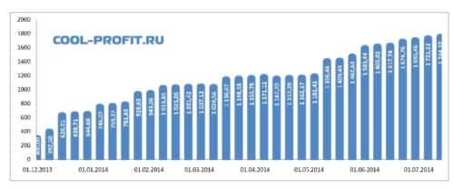 график суммы инвестированных средств cool-profit.ru на 13-07-2014