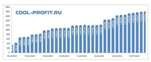 график суммы инвестированных средств cool-profit.ru на 20-07-2014