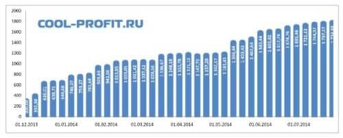 график суммы инвестированных средств cool-profit.ru на 27-07-2014
