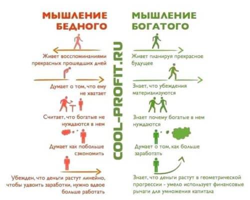 мышление богатого и бедного человека (для cool-profit.ru)
