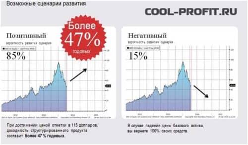 возможные сценарии развития цен на акции 3d systems для cool-profit.ru