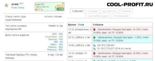 детальная информация по памм-счету investflow для cool-profit.ru