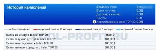 доходность в компании forex mmcis за 7 месяцев для cool-profit.ru