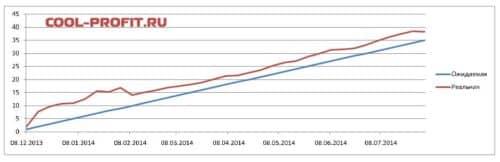 график ожидаемой и реальной доходности для cool-profit.ru на 03-08-2014