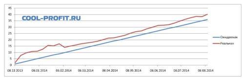 график ожидаемой и реальной доходности для cool-profit.ru на 10-08-2014