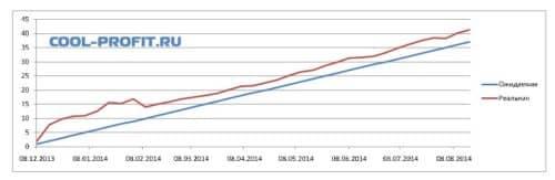 график ожидаемой и реальной доходности для cool-profit.ru на 17-08-2014