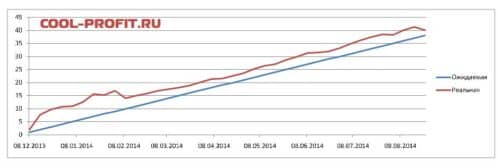 график ожидаемой и реальной доходности для cool-profit.ru на 24-08-2014