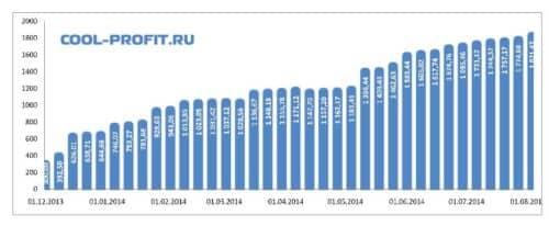 график суммы инвестированных средств cool-profit.ru на 03-08-2014