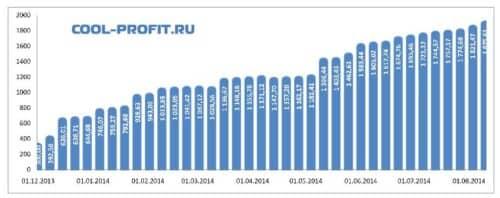 график суммы инвестированных средств cool-profit.ru на 10-08-2014