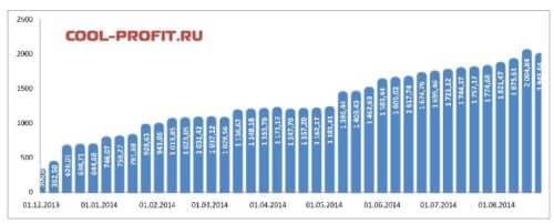 график суммы инвестированных средств cool-profit.ru на 24-08-2014