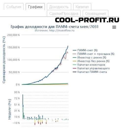 графики доходности счета - детальная информация по памм-счету investflow для cool-profit.ru