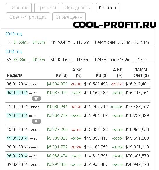 капитал - детальная информация по памм-счету investflow для cool-profit.ru