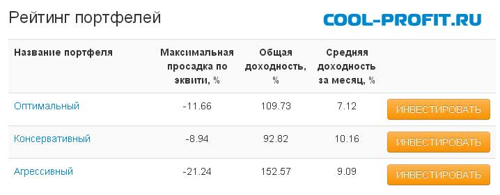 новый рейтинг памм портфелей от AFOREX для cool-profit.ru