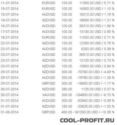 посделочная доходность памм счета Perseus cool-profit.ru