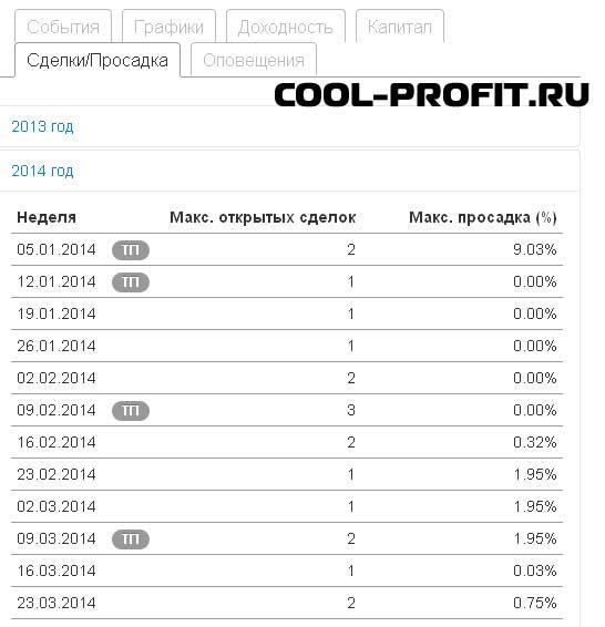 сделки и просадка - детальная информация по памм-счету investflow для cool-profit.ru