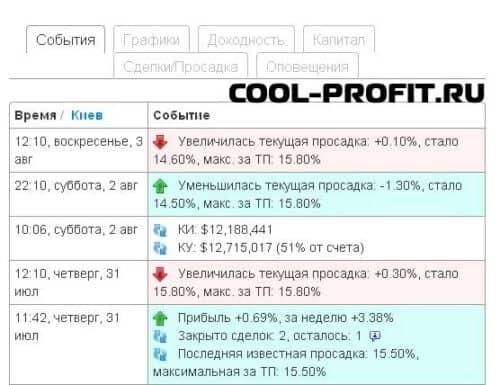 события - детальная информация по памм-счету investflow для cool-profit.ru