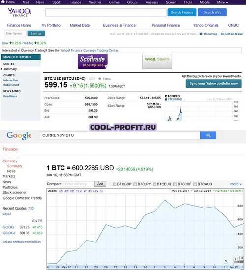 yahoo и google добавили bitcoin в котировки cool-profit.ru